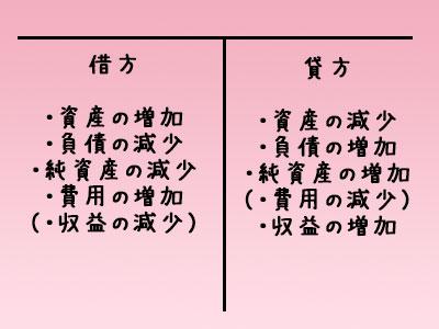 【日商簿記3級】独学での合格は可能か?