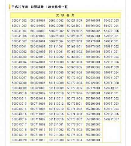 会計ソフト実務能力試験 1級合格者一覧