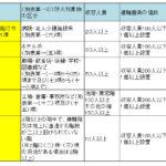 消防設備士甲種5類 実技対策(鑑別・製図)